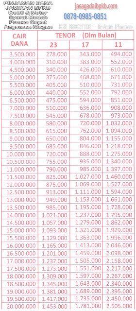 39# Tabel Angsuran Gadai BPKB Motor - HD RADANA Finance