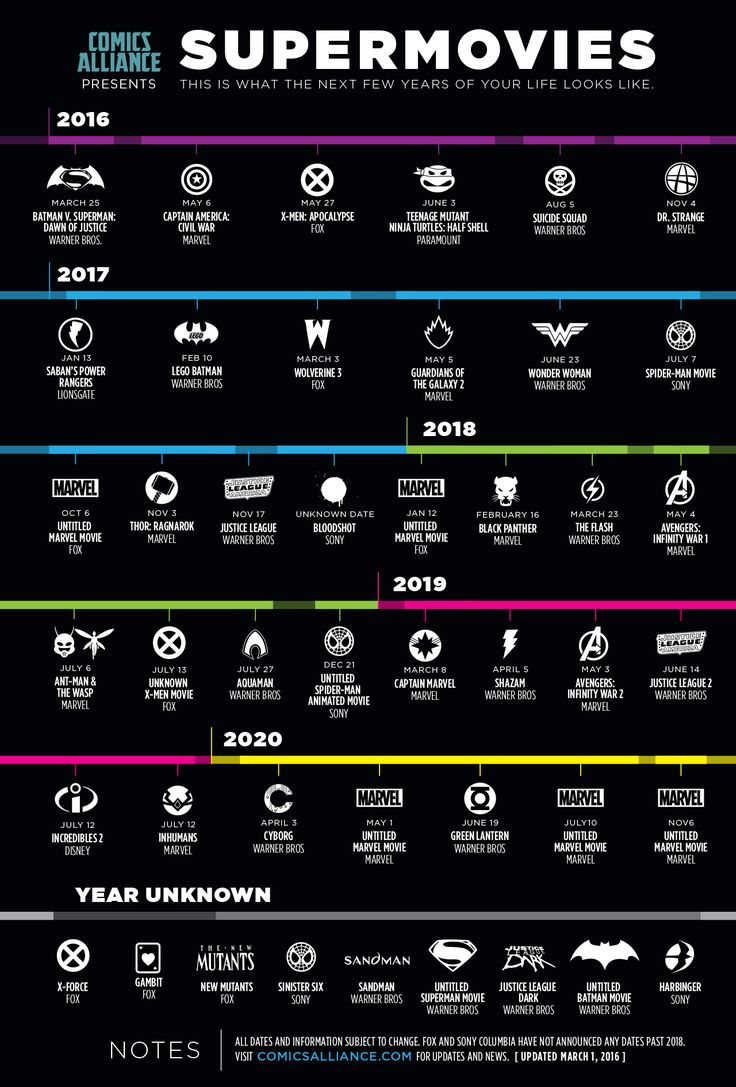 A timeline of exactly what the next six years look like, including Marvel…