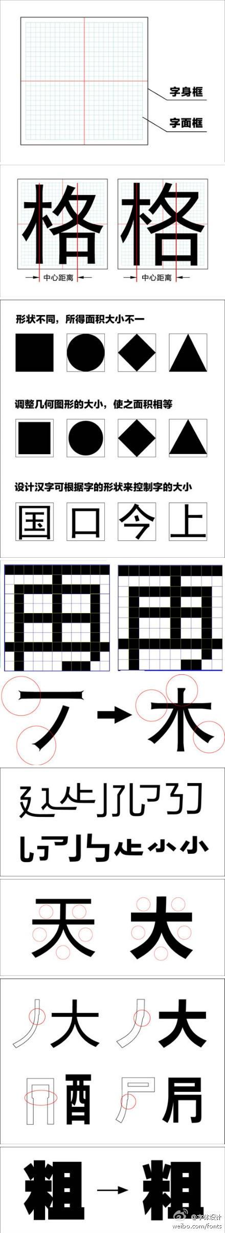 【微软雅黑的设计】打破传统结体方式,采用大字面设计,字怀放开,增大内白,使文字方正,布白匀称。在制作上,力求精良,笔划间尽可能少搭笔,使文字清新、爽朗、易读。