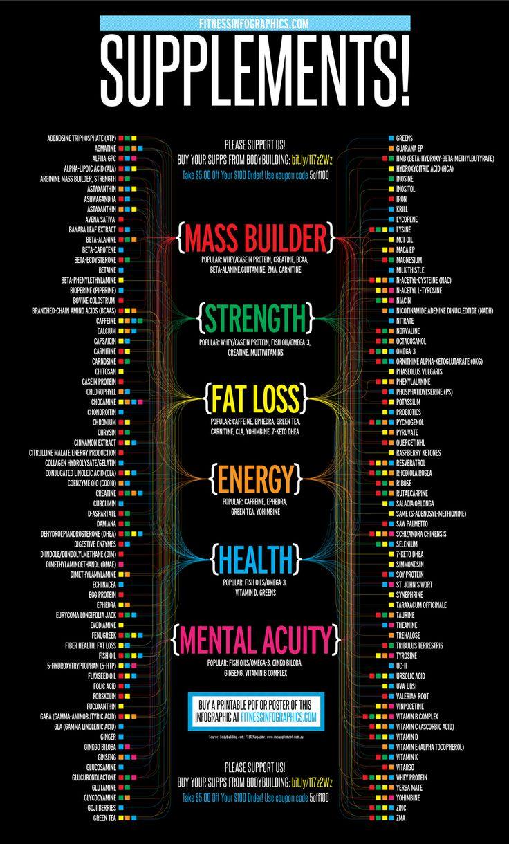Fitness Infographics!Basics: #Supplements! » Fitness Infographics!