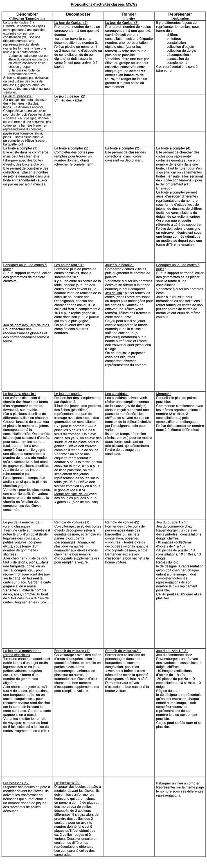 Construction du nombre à la maternelle - Comment, à la maternelle, donner du sens à la notion de nombre à travers la mise en oeuvre de situations de recherche concrètes