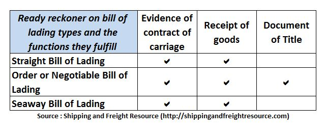 A ready reckoner on which type of bill of lading satisfies which - blank straight bill of lading