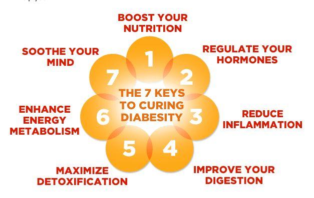 Dr. Hyman's 7 Keys to Curing Diabesity