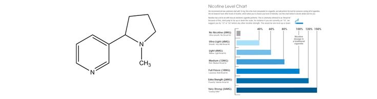 A complete guide to nicotine in vpaing and how to choose the right nicotine levels  #tobacco #vaping #vapejakarta