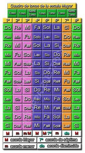 Escala Mayor    En el cuadro de más abajo, se muestran las notas de la escala Mayor en todos los tonos  posibles, siendo muy  útil a la h...