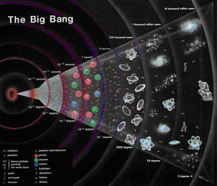 Big Bang better described as the everywhere stretch ...