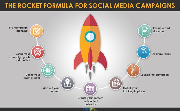Rocket Formula for Social Media Camapigns from RazorSocial