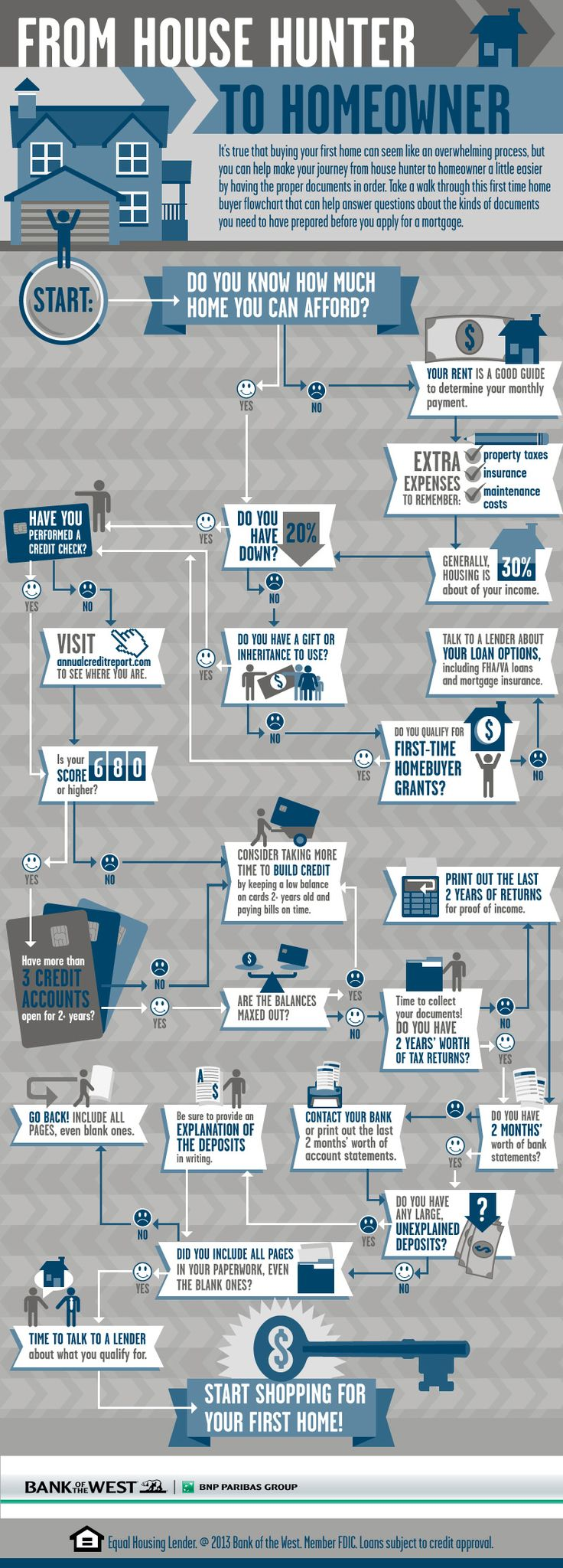 This first time home buyer flowchart helps to demystify the home buying process. From establishing affordability, to credit scores, down payment information and more