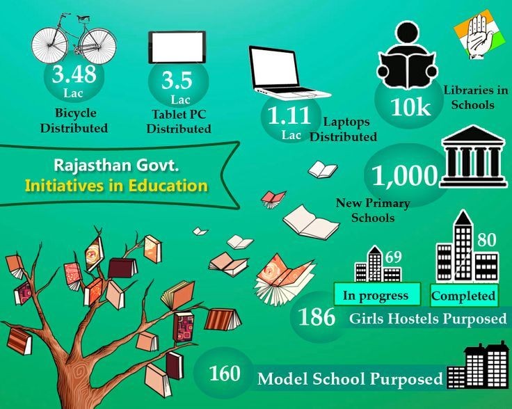 The overall literacy rate of tribal population in the state is 44.7 per cent against 63 per cent in of state literacy rate. The Government of Rajasthan, responding to this obligation, had  launched several interesting programmes like the Lok Jumbush,  Shiksha Karmi project, Jan Shala programme.