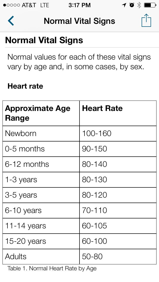 Normal Vital Signs from Epocrates App