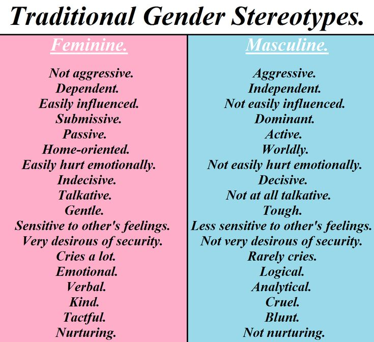 I wouldn't call this an infographic so that's why it's here. This is a list of the common stereotypes of men and women. Link: http://www.cliffsnotes.com/study_guide/Gender-Stereotypes.topicArticleId-26957,articleId-26896.html