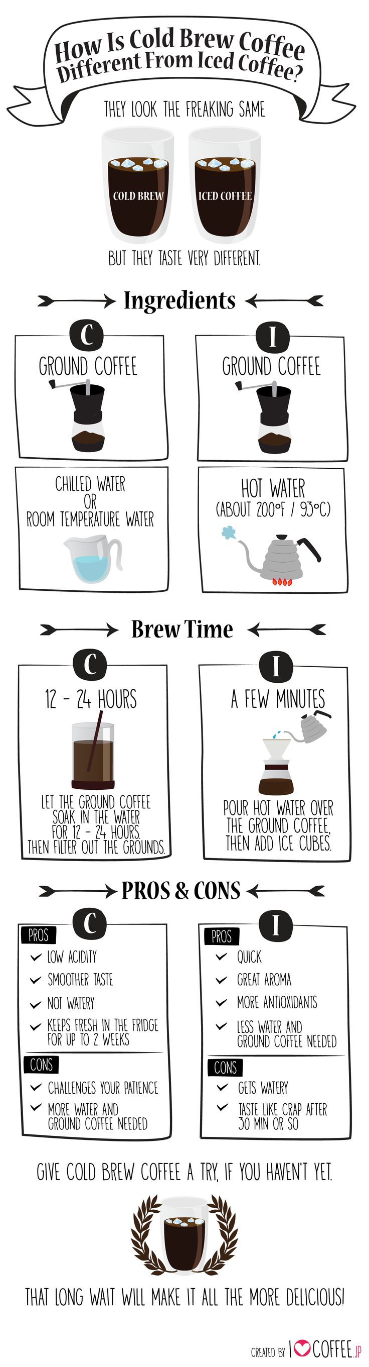 How is Cold Brew Coffee different from iced coffee?