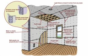 Hanging Drywall Overview