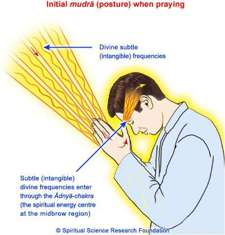 Stage 1 of prayer posture