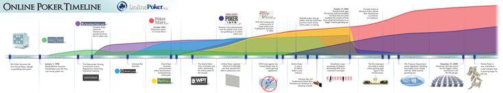 Online Poker Timeline Infographic