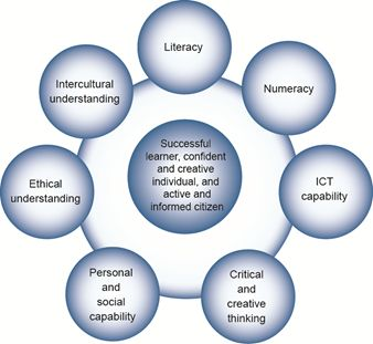 The Australian Curriculum includes seven general capabilities:  Literacy Numeracy Information and communication technology (ICT) capability Critical and creative thinking Personal and social capability Ethical understanding Intercultural understanding.