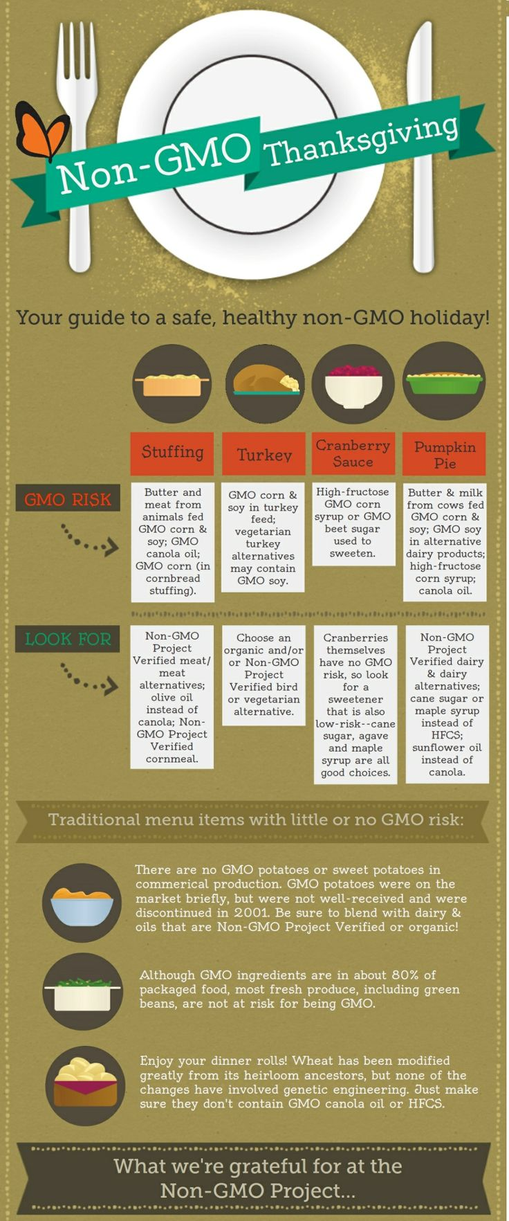 It is one of our basic rights as a human being to know what exactly our food has in it or is made up of. #Thanksgiving #Infographics #