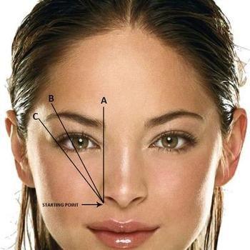 美しい眉毛の基本は小鼻または口角の延長線上に眉尻があるというのが 最も美しい眉毛の形と言われています。  眉頭の位置は小鼻の延長線上に 眉山は瞳のやや外側に持ってくる。  これがいわゆる美人眉の黄金比率といわれています。