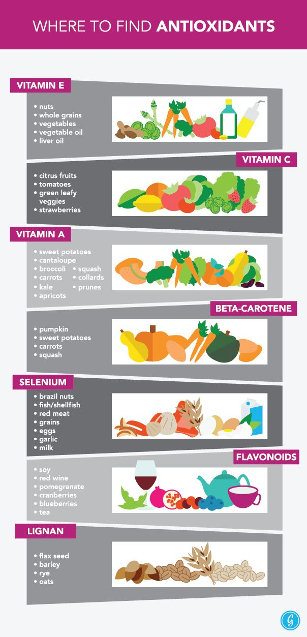 Where to Find Antioxidants / Handy food guide of what to include in your diet for antioxidant benefits.