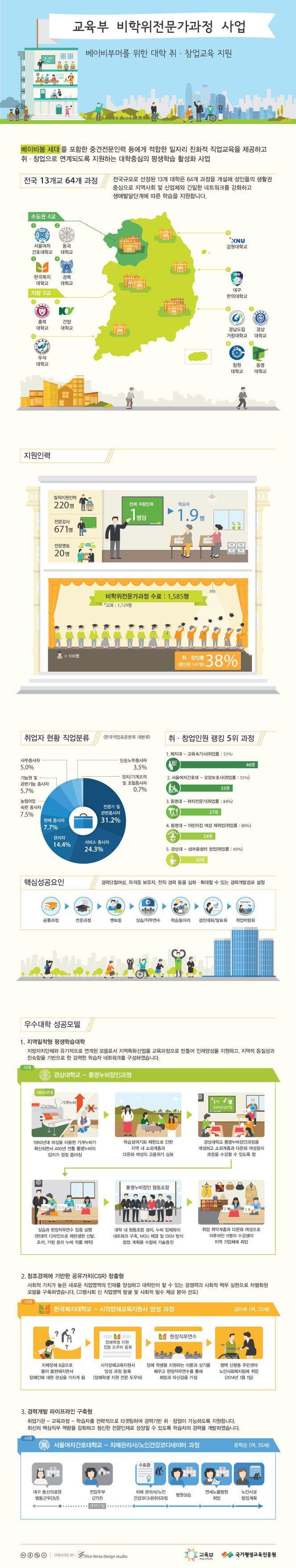 [Infographics] 교육부 비학위전문가과정 사업에 관한 인포그래픽