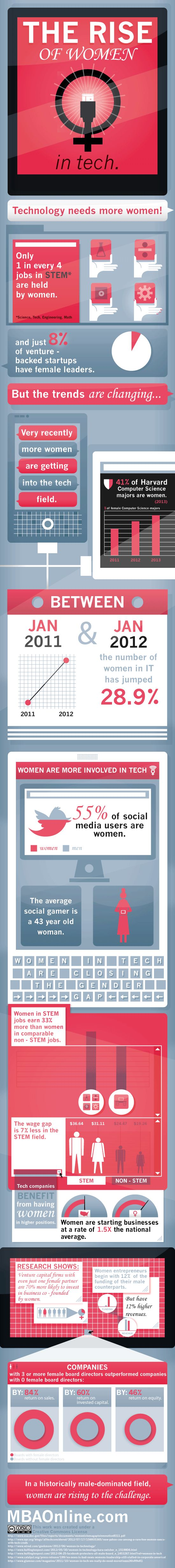 """Women are more active social media users and gamers than men; many are starting tech companies with less funding than men, yet their companies have higher revenues; and the number of women majoring in computer science at one of the best universities in the world has been rising steadily since 2011."""
