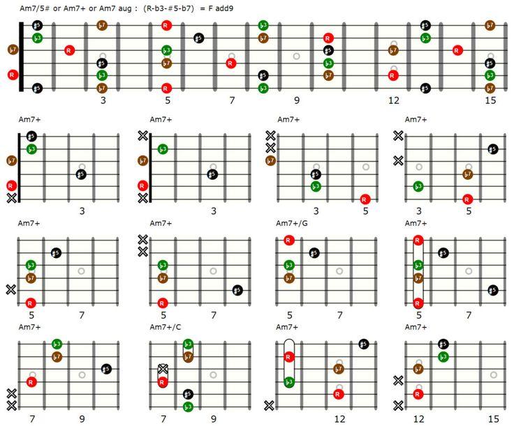 Minor 7th augmented chords in 12 variations (met afbeeldingen) | Gitaarakkoorden