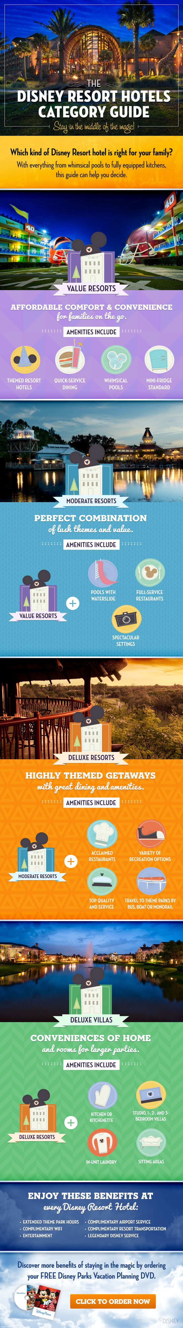 Learn which kind of Disney Resort hotel is right for your family at Walt Disney World!