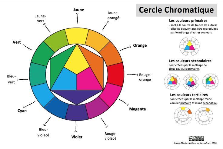 17 meilleures id es propos de cercle chromatique sur for Couleur du cercle chromatique