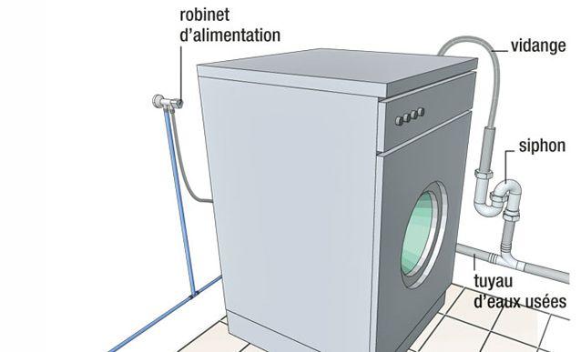 Plomberie Comment Brancher Ne Machine A Laver Meuble Machine A Laver Machine A Laver Lave Linge