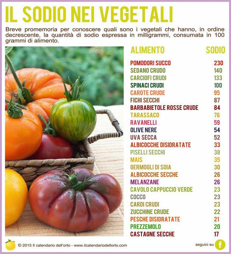 il Sodio nei vegetali
