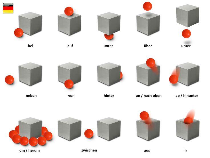 Predložky po nemecky - Präpositionen | Nemčina pre samoukov