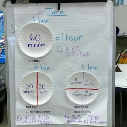 Teaching Time-anchor chart connecting telling time to the quarter and half hour with fractions of a circle.