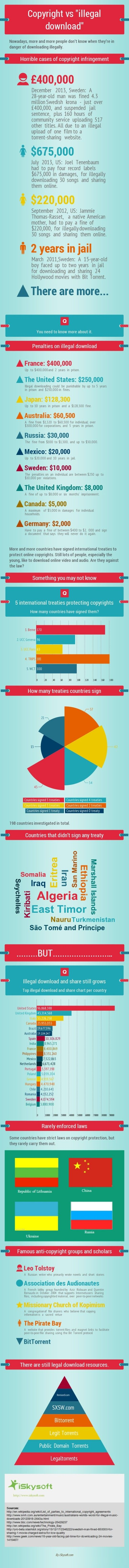 The #infographic shows not only the cases of copyright infringement, but also penalties in particular countries, and illegal download & share numbers.