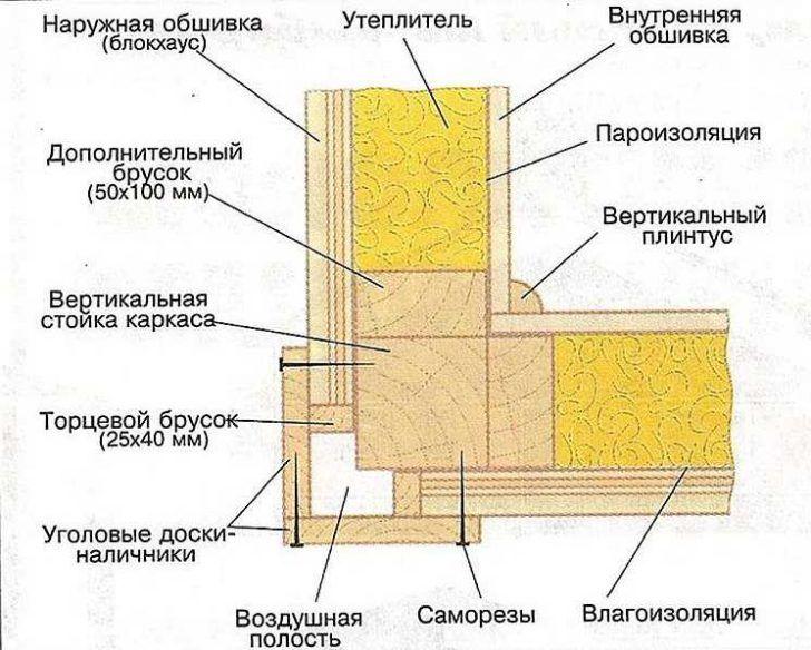 дачный домик | Каркасный дом, Каркасные дома, Дом