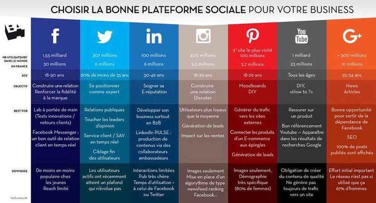 #FoodTech : Stratégie social média, quels réseaux choisir ? - Decryptage - SNACKING.FR