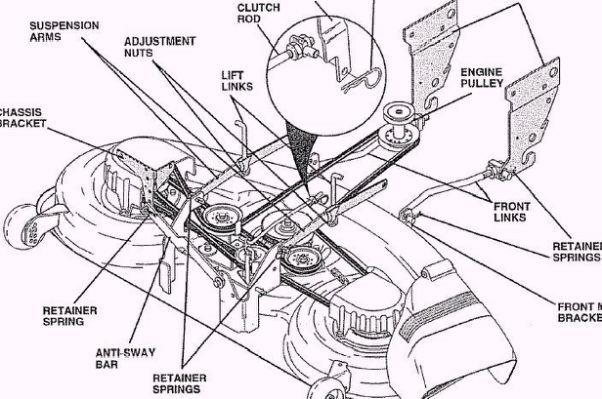Craftsman 50 Inch Mower Deck Belt Yard Machine Craftsman Deck