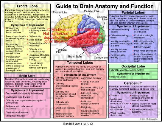 Frontal, temporal, parietal and occipital lobes, cerebellum and brain stem with list of function and symptoms of impairment. Description from medivisuals1.com. I searched for this on bing.com/images