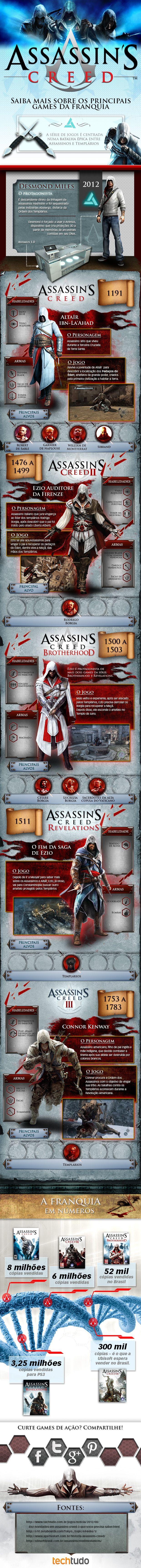 Infográfico de Assassin's Creed mostra a história completa da série
