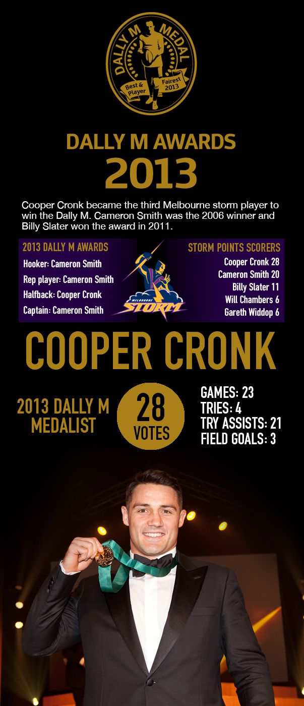 Cooper Cronk became the third Melbourne Storm player to win a Dally M Medal last night. Full summary of the awards here - http://www.melbournestorm.com.au/news-display/2013-Dally-M-Awards-infographic/85433