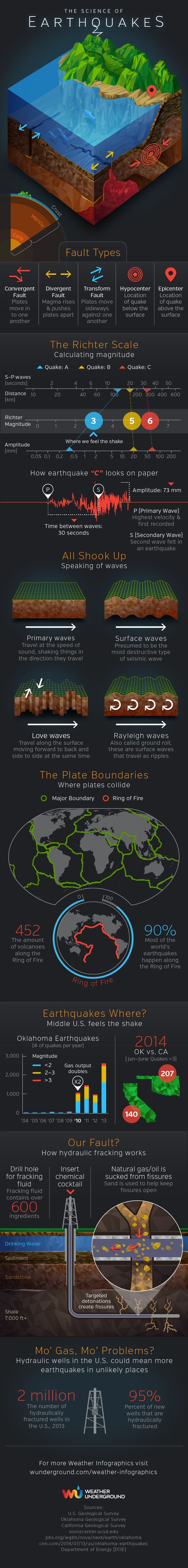 The science of earthquakes is both fascinating and complicated, even in this over-simplified version.