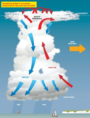 Sliding Past Squalls -- good advice on how to deal with squalls at sea.