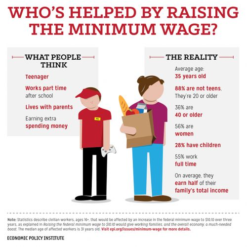 some people believe that raising the minimum wage is only used for the benefit of teens for more spending money. But in reality many of the people applying for these jobs use it as a means of funding education and supporting their struggling families whether they be 18 or older.
