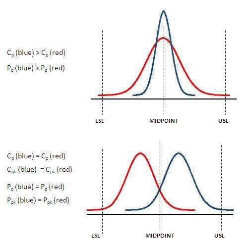Comparing Capability Indices | Lean Six Sigma Bord ...