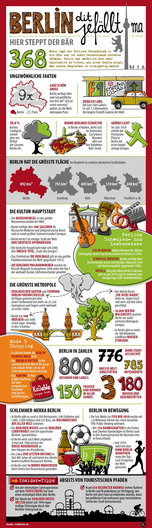 Spannende Berlin-Zahlen! berlin-dit-jefaellt-ma-580.jpg (580×2010)