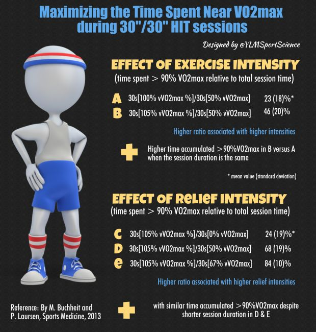 Maximizing The Time Spent Near VO2max During 30″/30″ HIT Sessions: Illustrated Examples – YLMSportScience