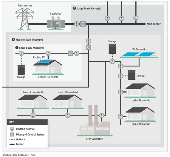 Best Grid Modernization Images On   Grid Energy