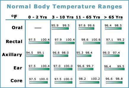 from Blake normal temperature range for adults