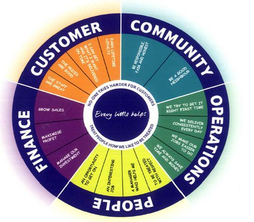 tesco case study strategic management