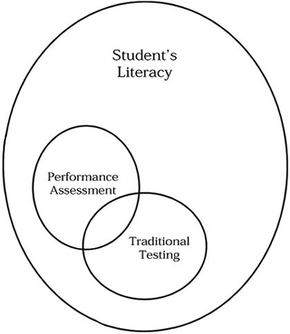 why is assessment important Assessment is a common tool used is education why do teachers need to take assessment to improve their instruction this article will tell you why assessment is important in education.