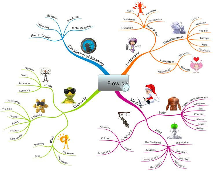 """Mind Map illustrating the concepts in Mihaly Csikszentmihalyi's book """"Flow"""". Created by  bgmindmapping."""